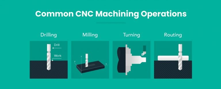 common CNC Machining Operations
