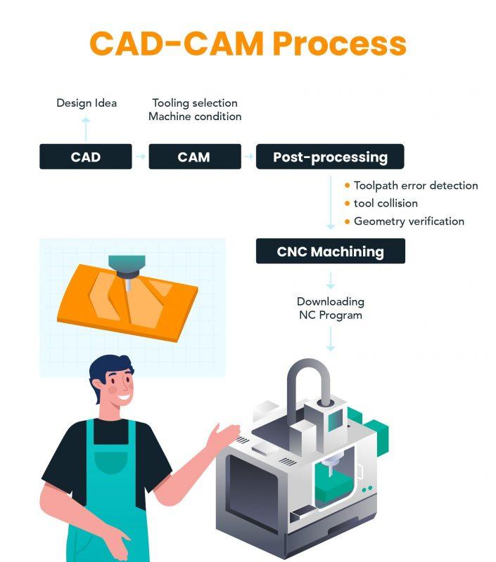 CAD-CAM Process